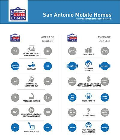 the san antonio mobile homes difference